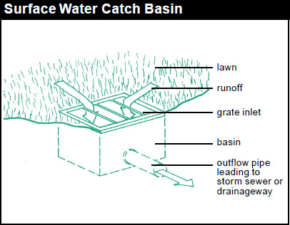 Solving Water Problems With Dry Creek Beds Frontier